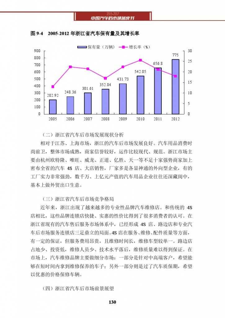 2013-2017中国汽车后市场蓝皮书_000143