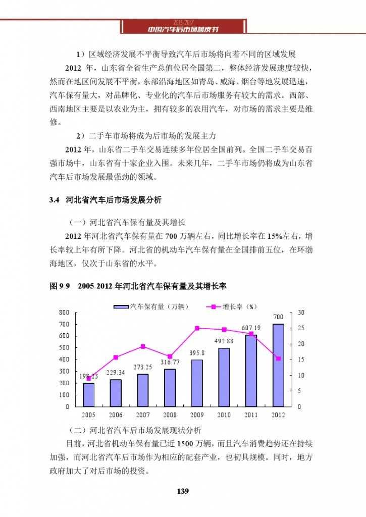 2013-2017中国汽车后市场蓝皮书_000152