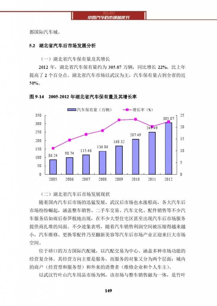 2013-2017中国汽车后市场蓝皮书_000162