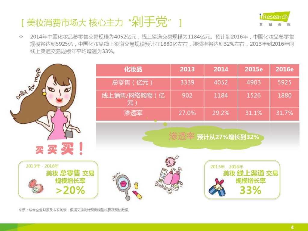 2015年中国女性移动美妆用户白皮书_000004