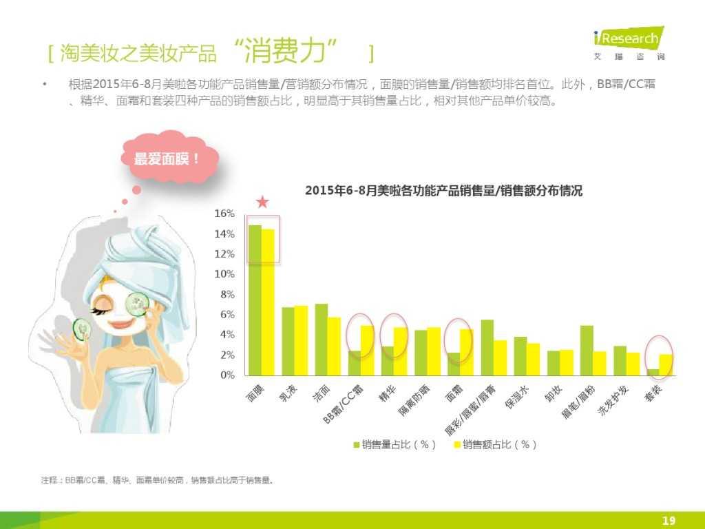 2015年中国女性移动美妆用户白皮书_000019