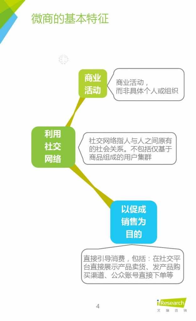 2015年中国微商市场研究报告_000004