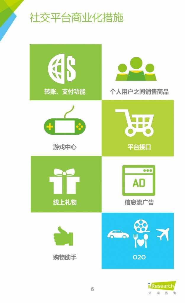 2015年中国微商市场研究报告_000006