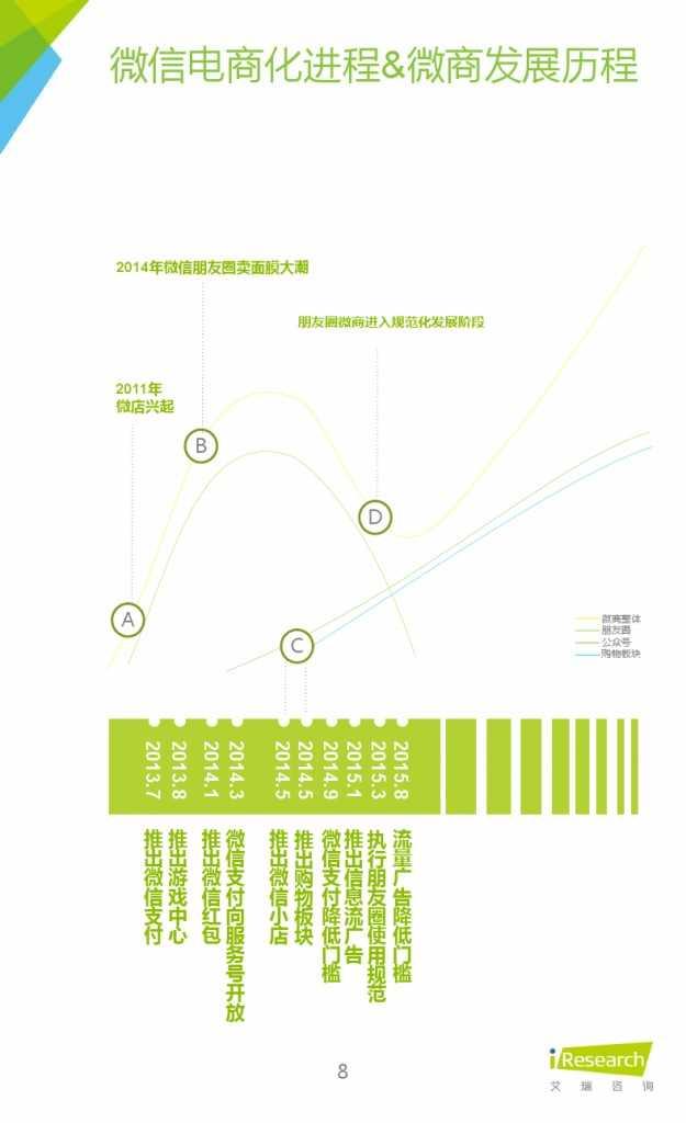 2015年中国微商市场研究报告_000008