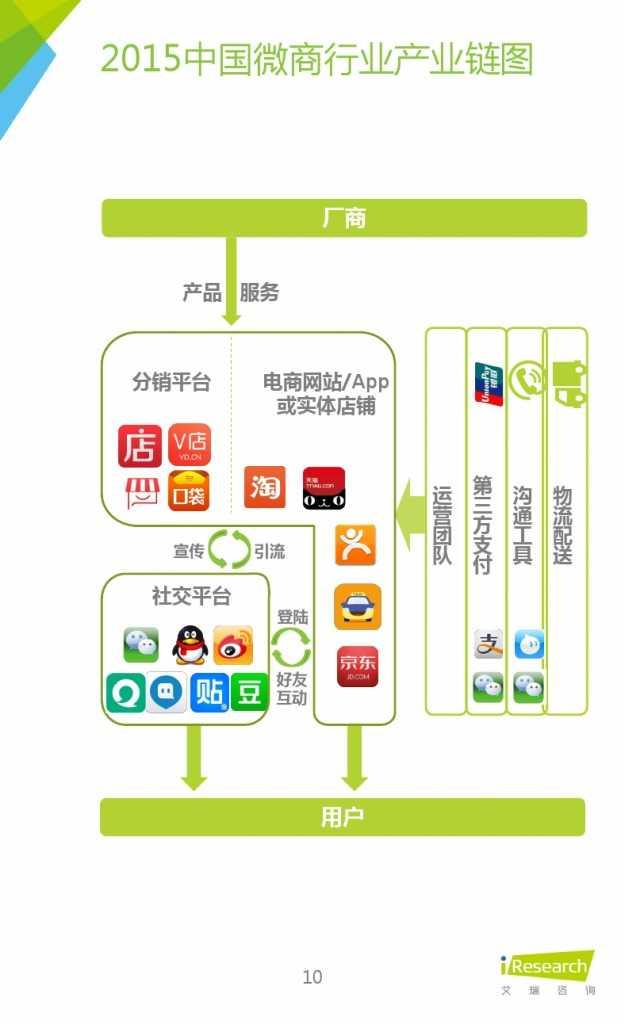 2015年中国微商市场研究报告_000010