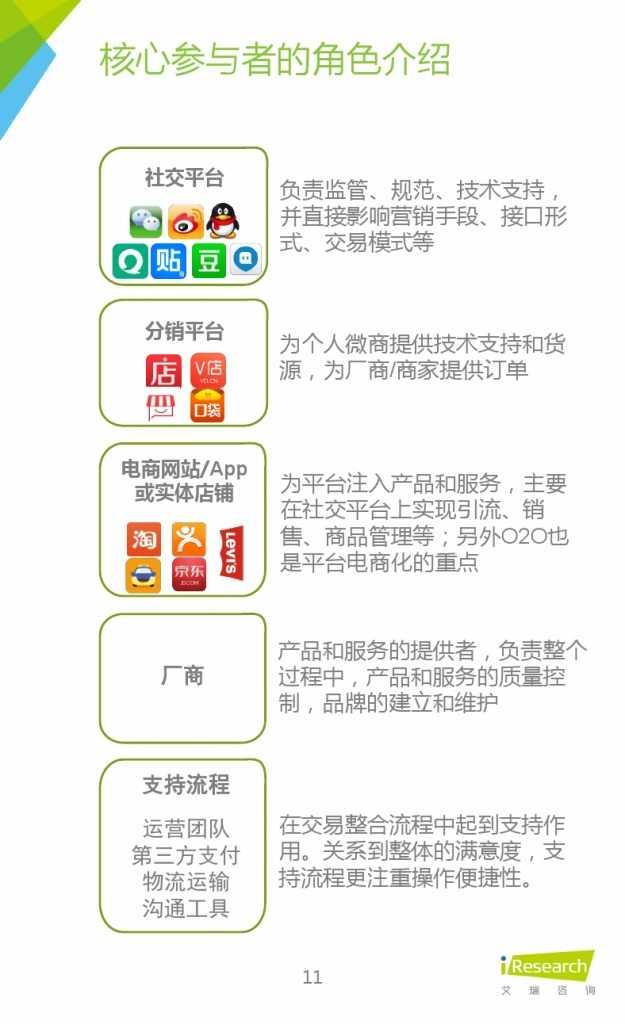 2015年中国微商市场研究报告_000011