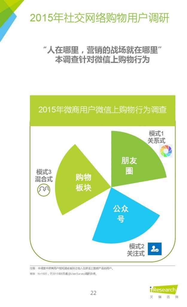 2015年中国微商市场研究报告_000022