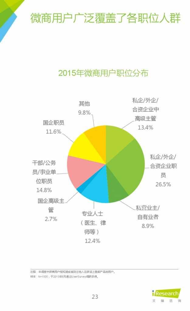 2015年中国微商市场研究报告_000023