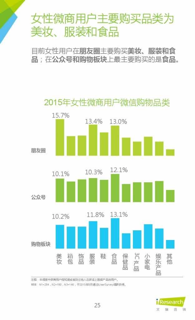2015年中国微商市场研究报告_000025