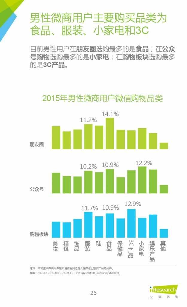 2015年中国微商市场研究报告_000026