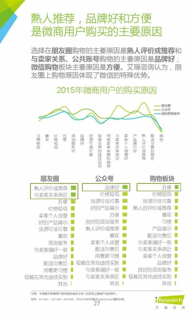 2015年中国微商市场研究报告_000027