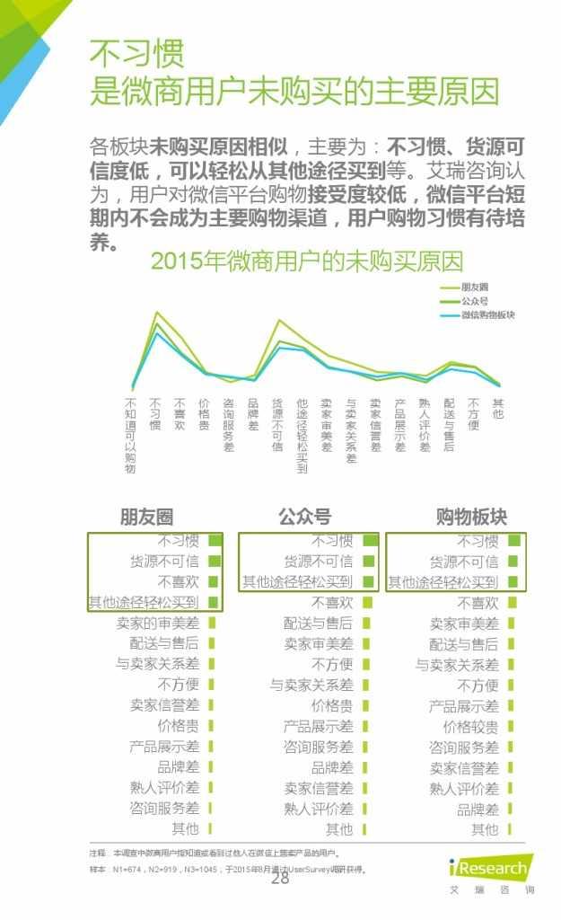 2015年中国微商市场研究报告_000028