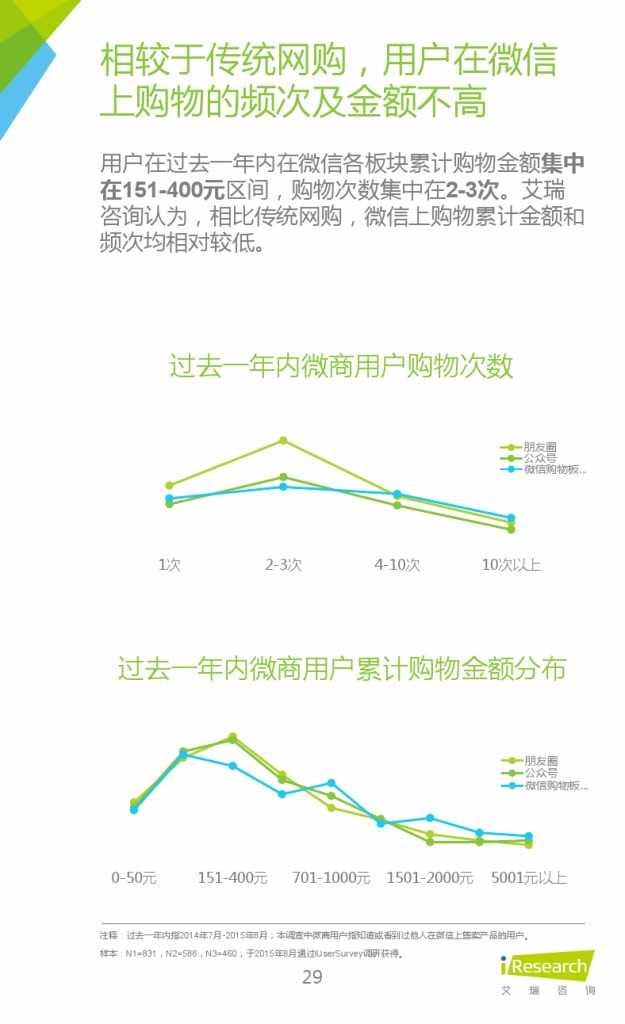 2015年中国微商市场研究报告_000029
