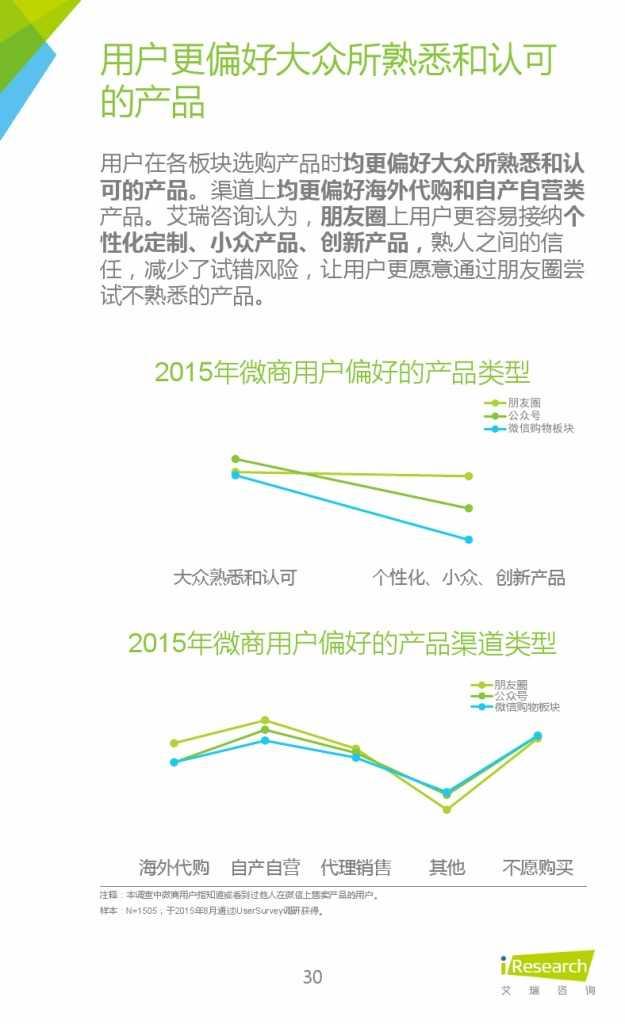 2015年中国微商市场研究报告_000030