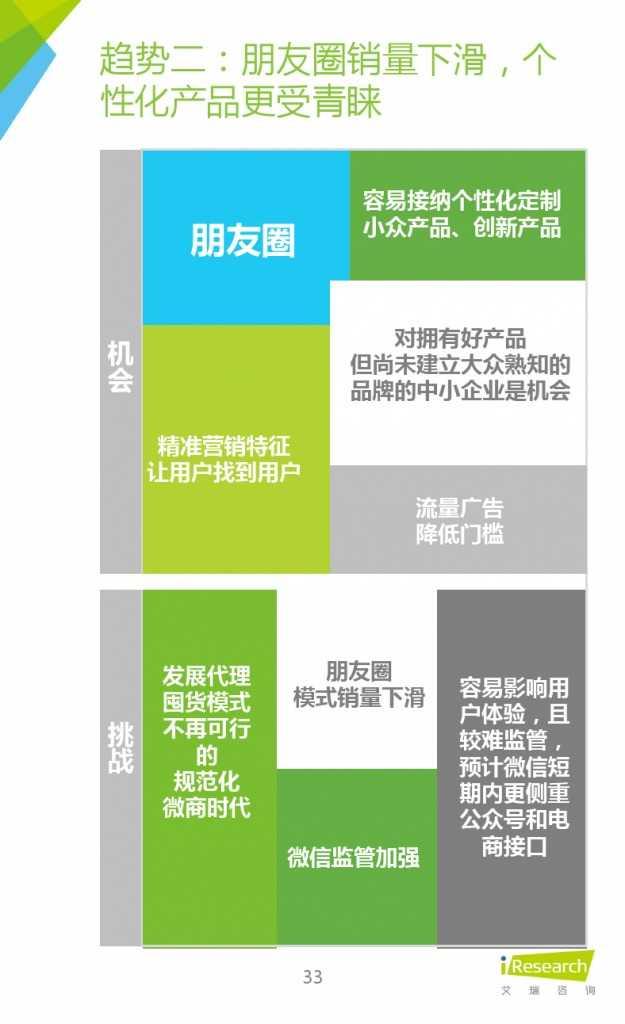 2015年中国微商市场研究报告_000033