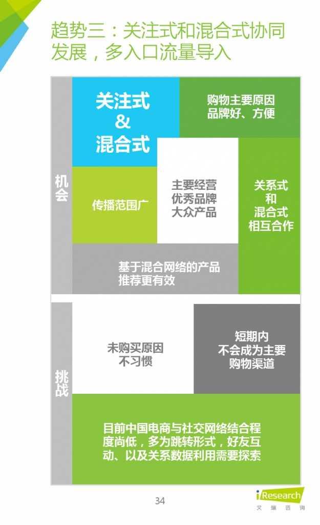 2015年中国微商市场研究报告_000034