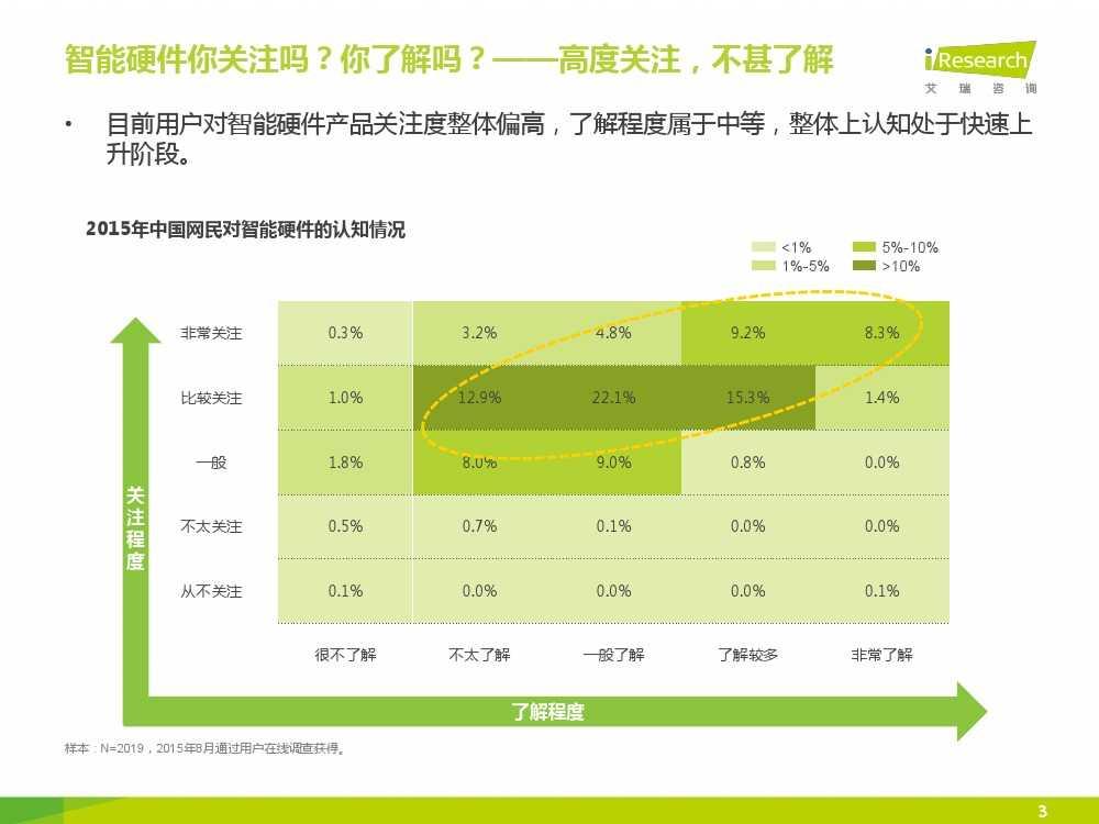 2015年中国智能硬件系列报告之用户现状篇_000003