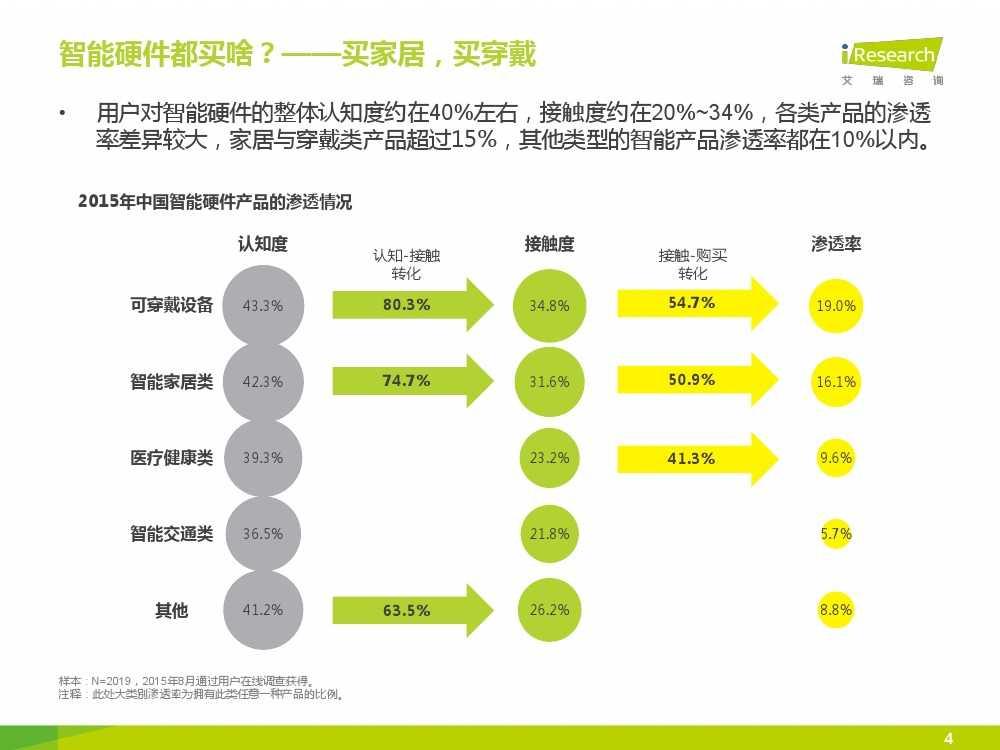 2015年中国智能硬件系列报告之用户现状篇_000004