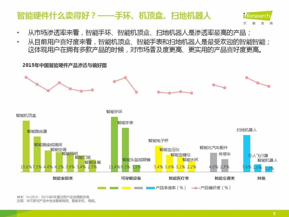 2015年中国智能硬件系列报告之用户现状篇_000005