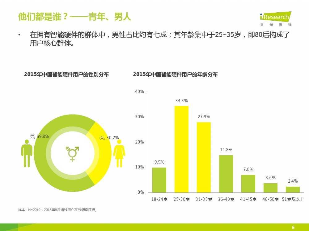 2015年中国智能硬件系列报告之用户现状篇_000006