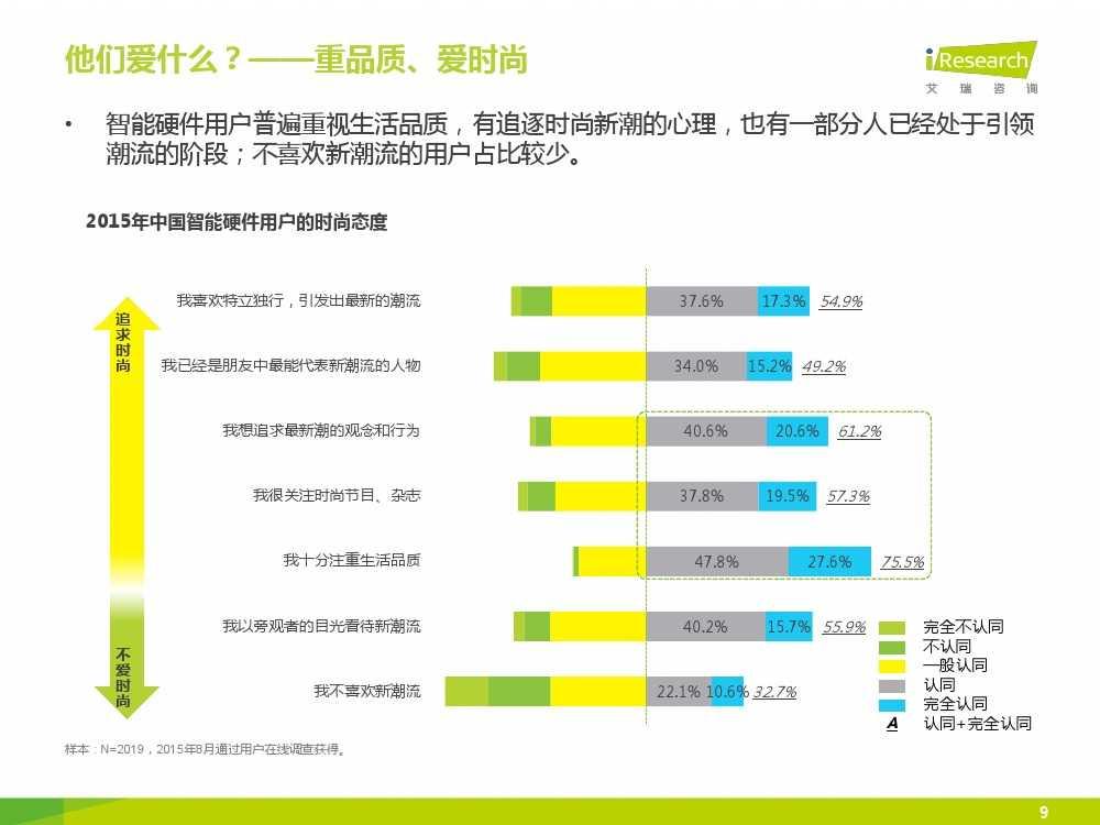 2015年中国智能硬件系列报告之用户现状篇_000009