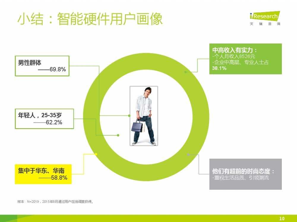 2015年中国智能硬件系列报告之用户现状篇_000010