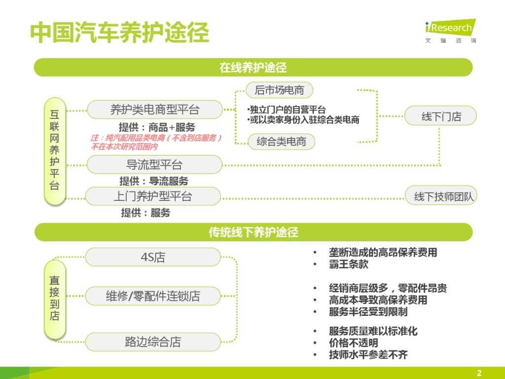 2015年中国汽车后市场养护类电商行业白皮书简版_000002