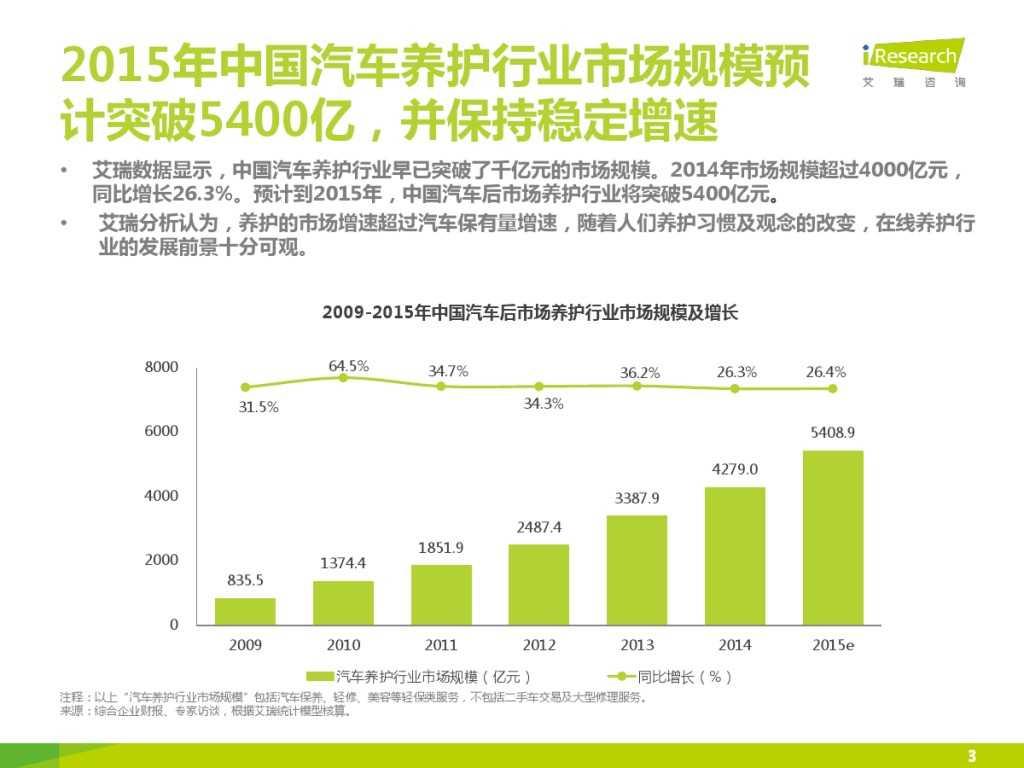 2015年中国汽车后市场养护类电商行业白皮书简版_000003