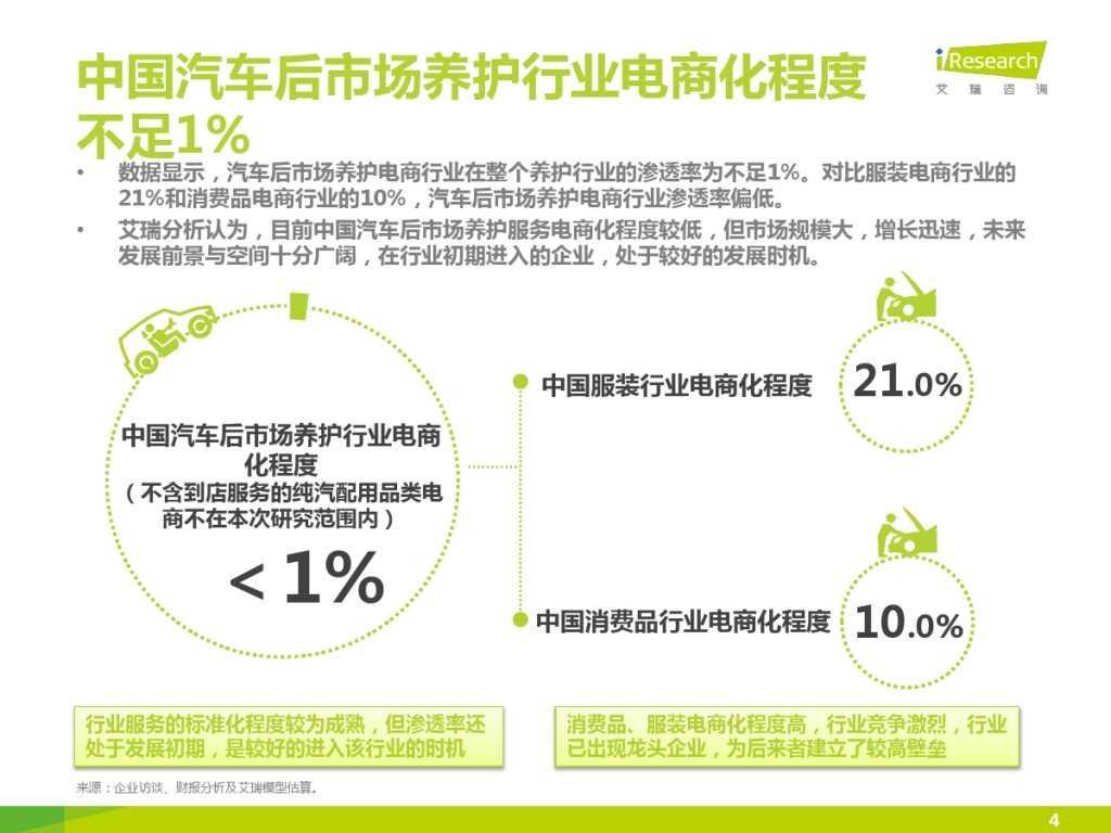 2015年中国汽车后市场养护类电商行业白皮书简版_000004