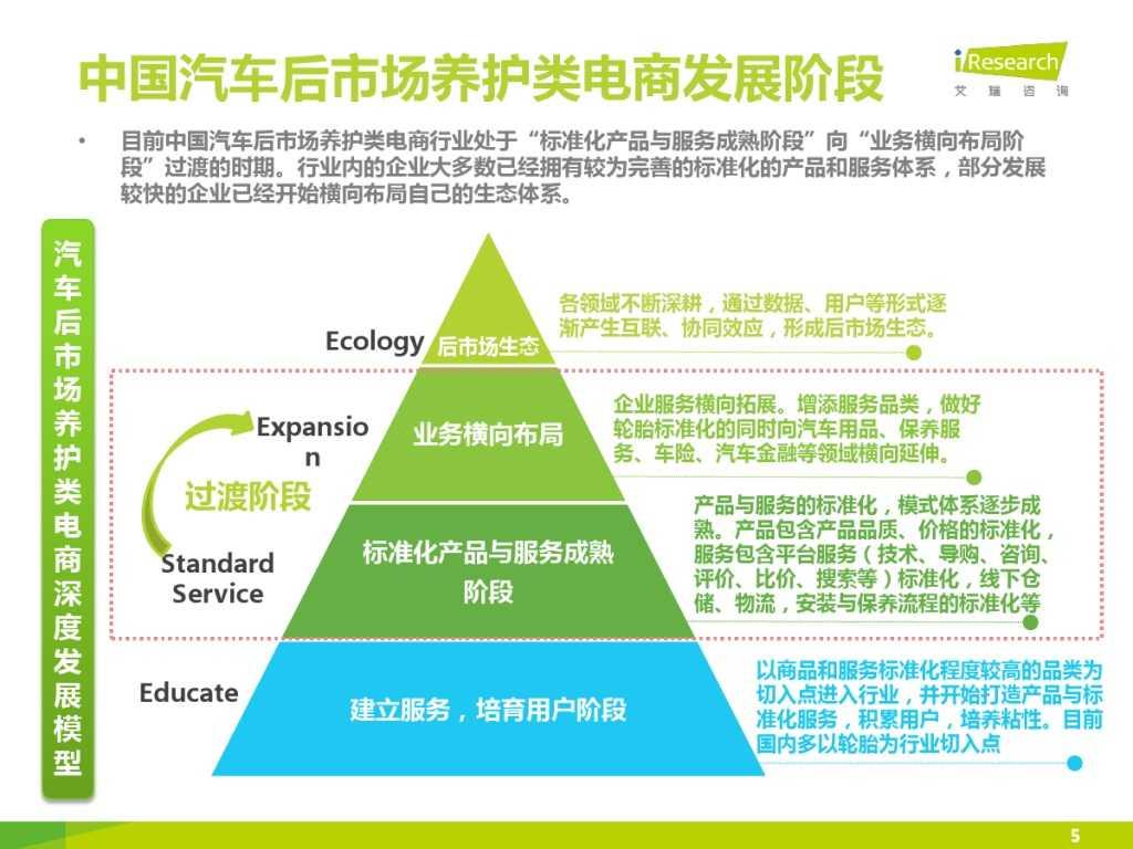 2015年中国汽车后市场养护类电商行业白皮书简版_000005