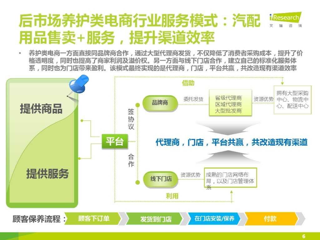 2015年中国汽车后市场养护类电商行业白皮书简版_000006