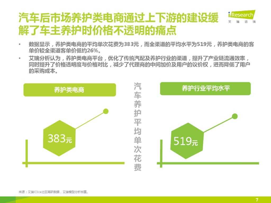 2015年中国汽车后市场养护类电商行业白皮书简版_000007