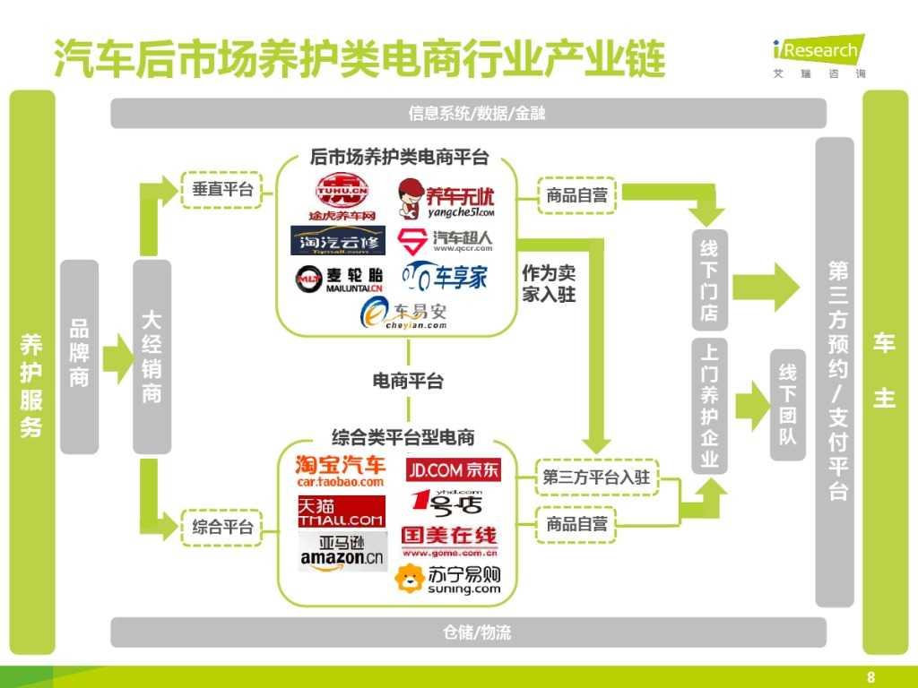2015年中国汽车后市场养护类电商行业白皮书简版_000008