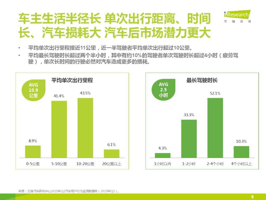2015年中国汽车后市场养护类电商行业白皮书简版_000009
