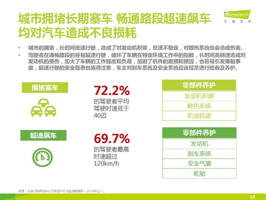2015年中国汽车后市场养护类电商行业白皮书简版_000010