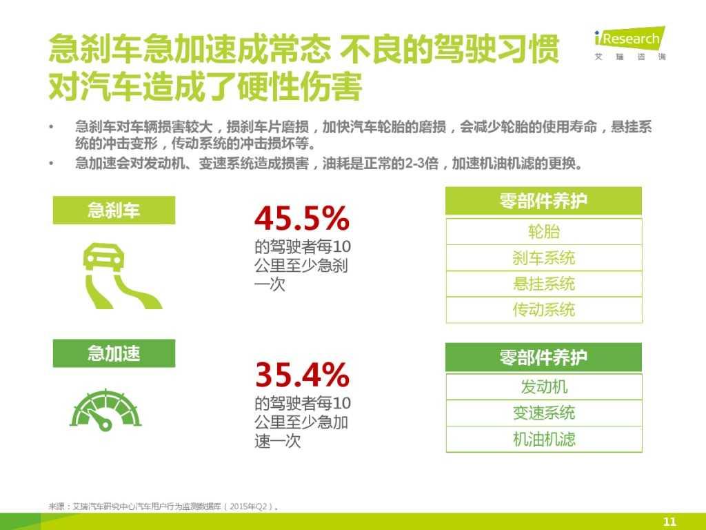 2015年中国汽车后市场养护类电商行业白皮书简版_000011