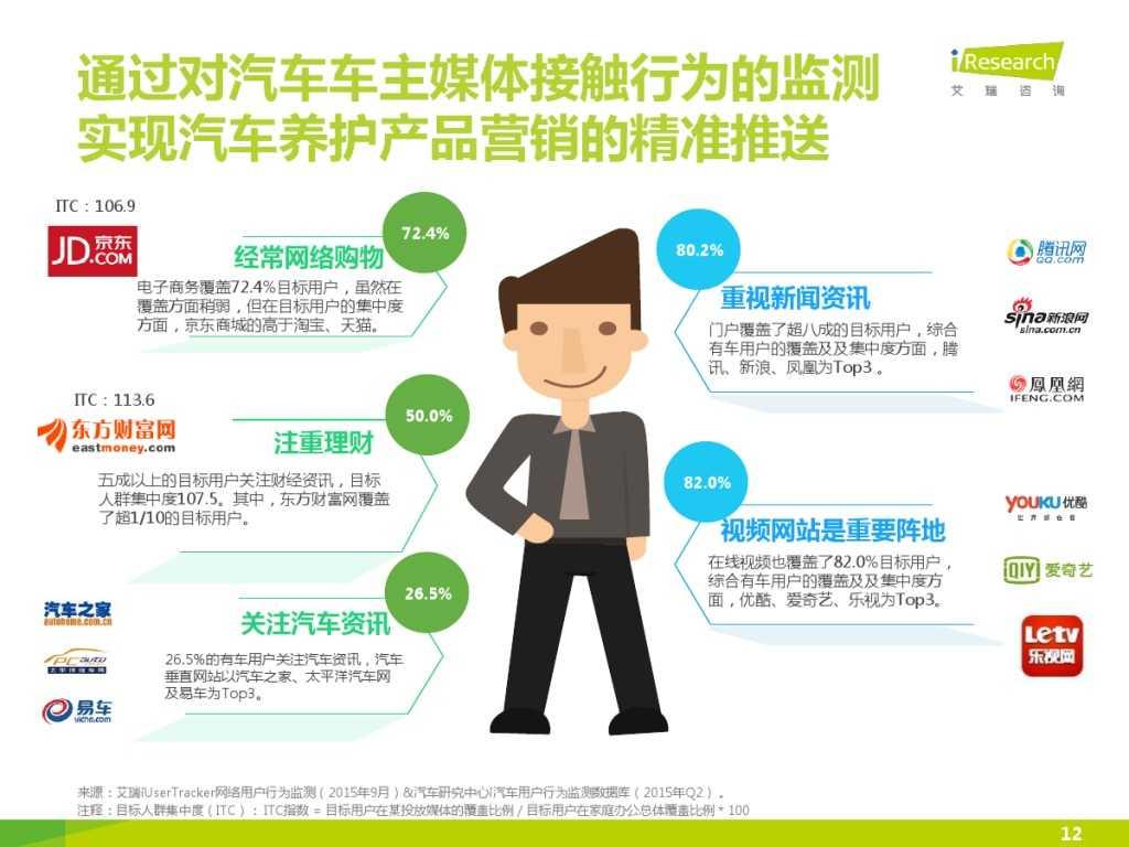 2015年中国汽车后市场养护类电商行业白皮书简版_000012