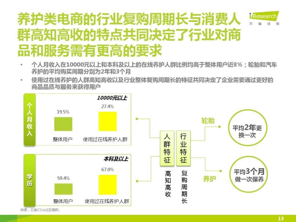 2015年中国汽车后市场养护类电商行业白皮书简版_000013