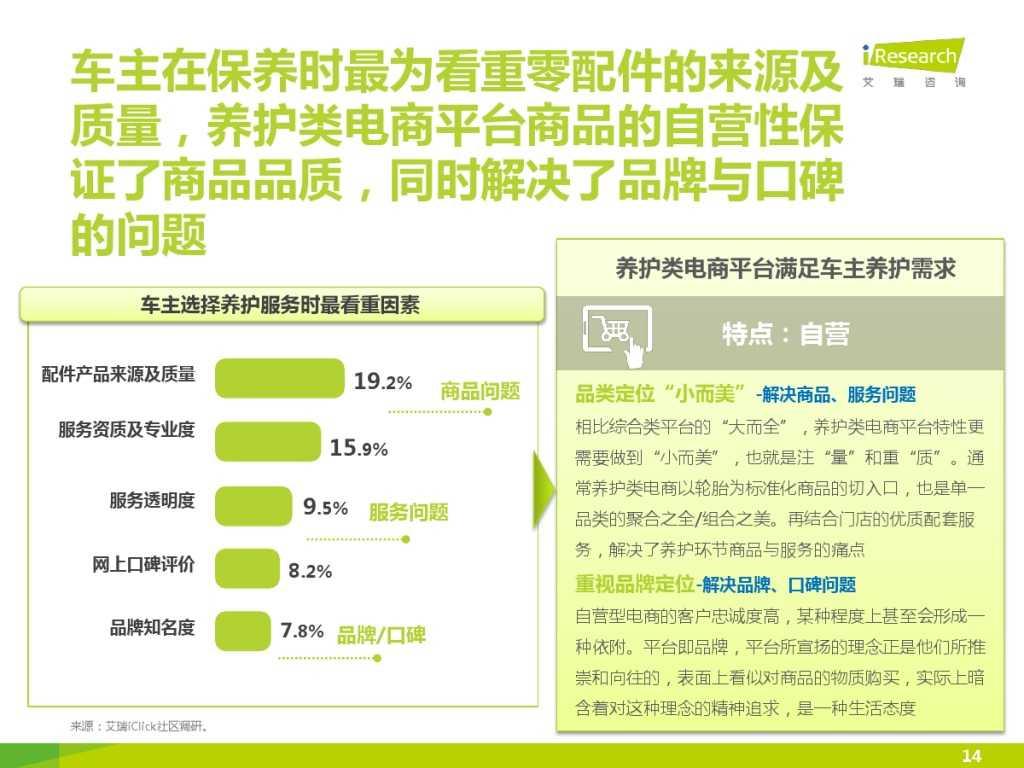 2015年中国汽车后市场养护类电商行业白皮书简版_000014