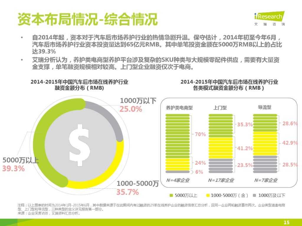 2015年中国汽车后市场养护类电商行业白皮书简版_000015