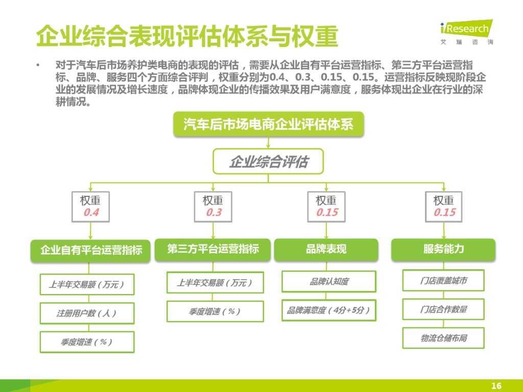 2015年中国汽车后市场养护类电商行业白皮书简版_000016
