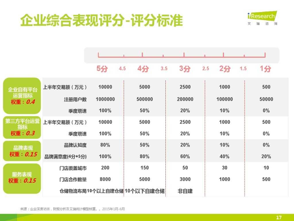 2015年中国汽车后市场养护类电商行业白皮书简版_000017