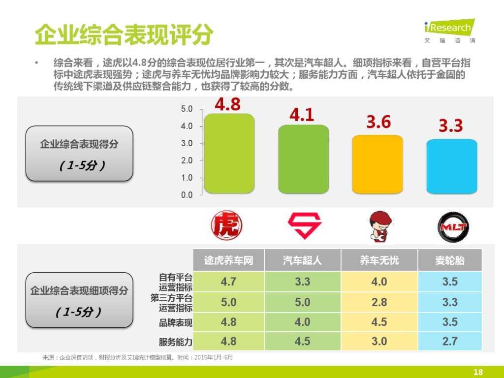 2015年中国汽车后市场养护类电商行业白皮书简版_000018