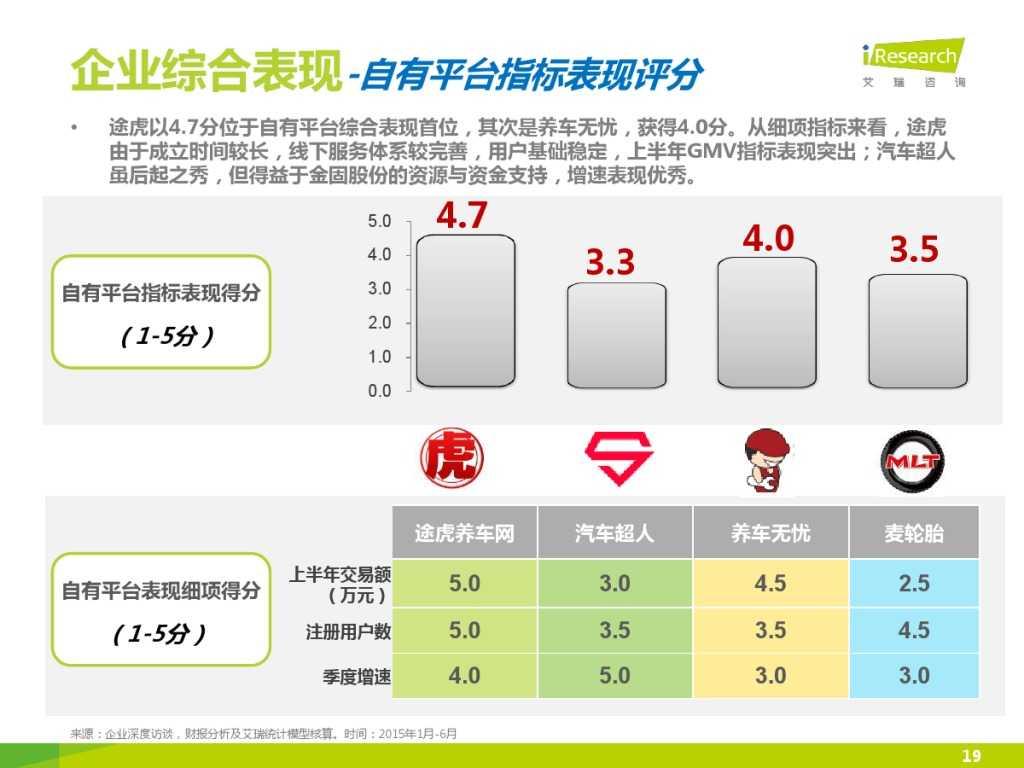 2015年中国汽车后市场养护类电商行业白皮书简版_000019