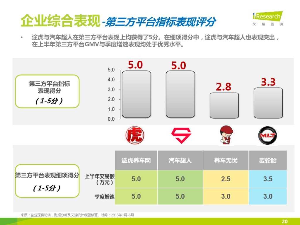 2015年中国汽车后市场养护类电商行业白皮书简版_000020