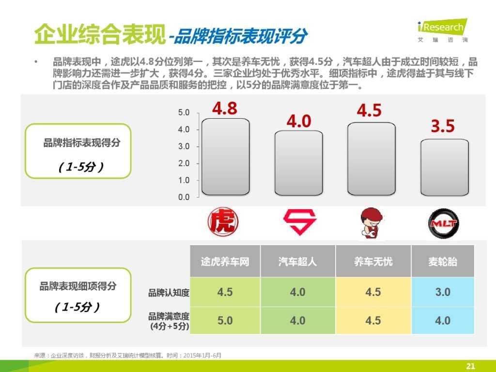 2015年中国汽车后市场养护类电商行业白皮书简版_000021
