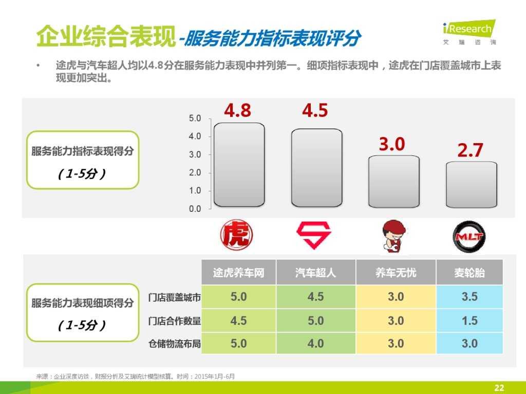 2015年中国汽车后市场养护类电商行业白皮书简版_000022