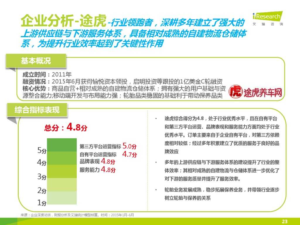 2015年中国汽车后市场养护类电商行业白皮书简版_000023