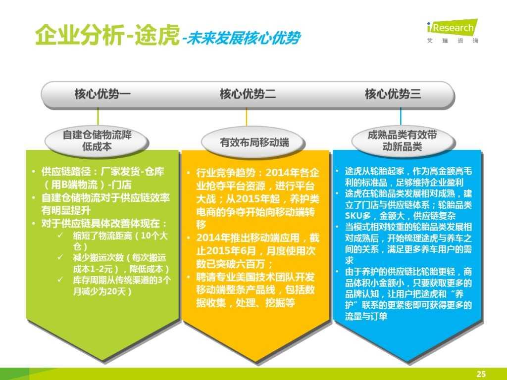 2015年中国汽车后市场养护类电商行业白皮书简版_000025
