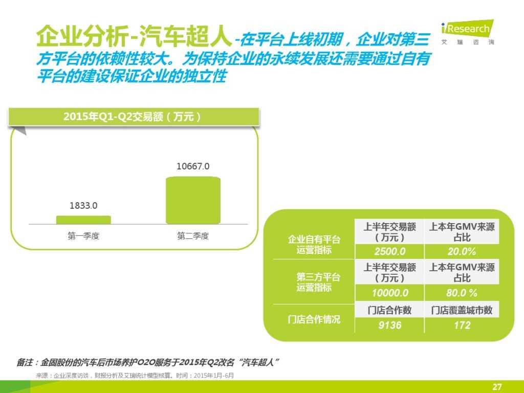 2015年中国汽车后市场养护类电商行业白皮书简版_000027